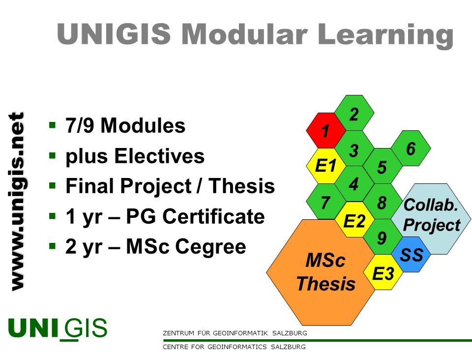 UNIGIS Modular Learning
