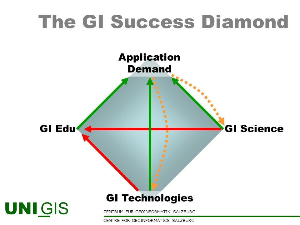 The GI Success Diamond Application Demand GI Edu GI Science
