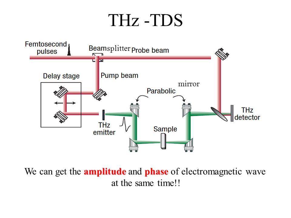 Generation And Detection Of Ultrabroadband Terahertz