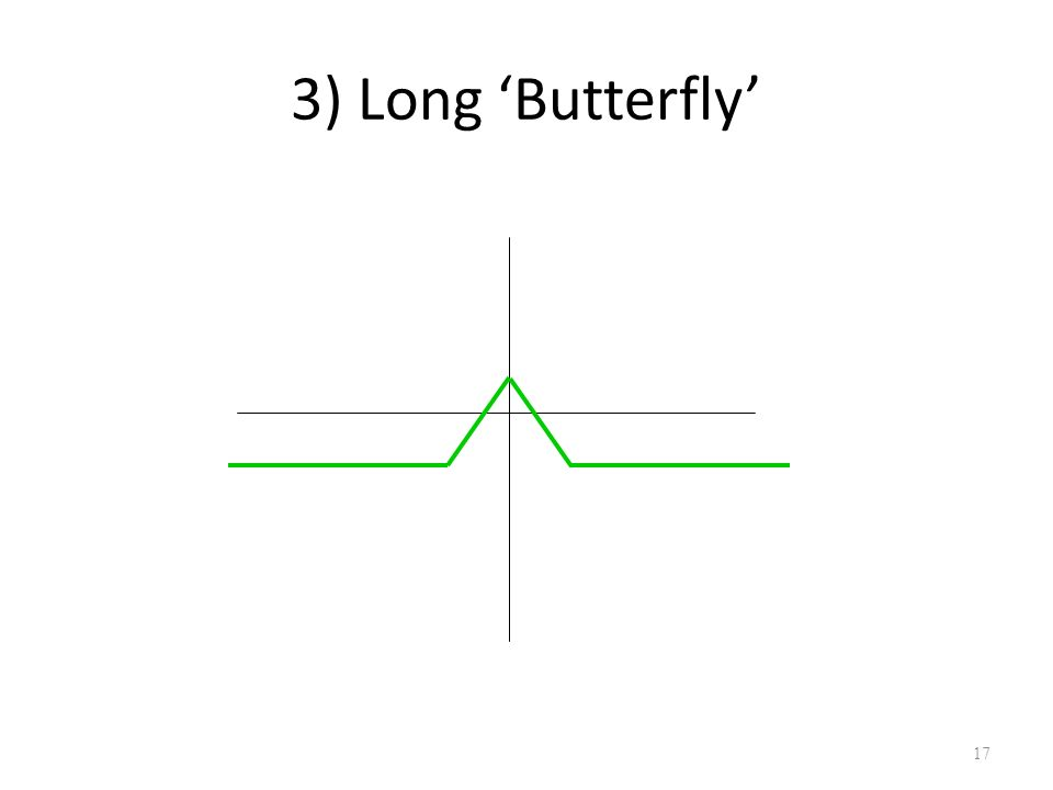 Butterfly in fx options