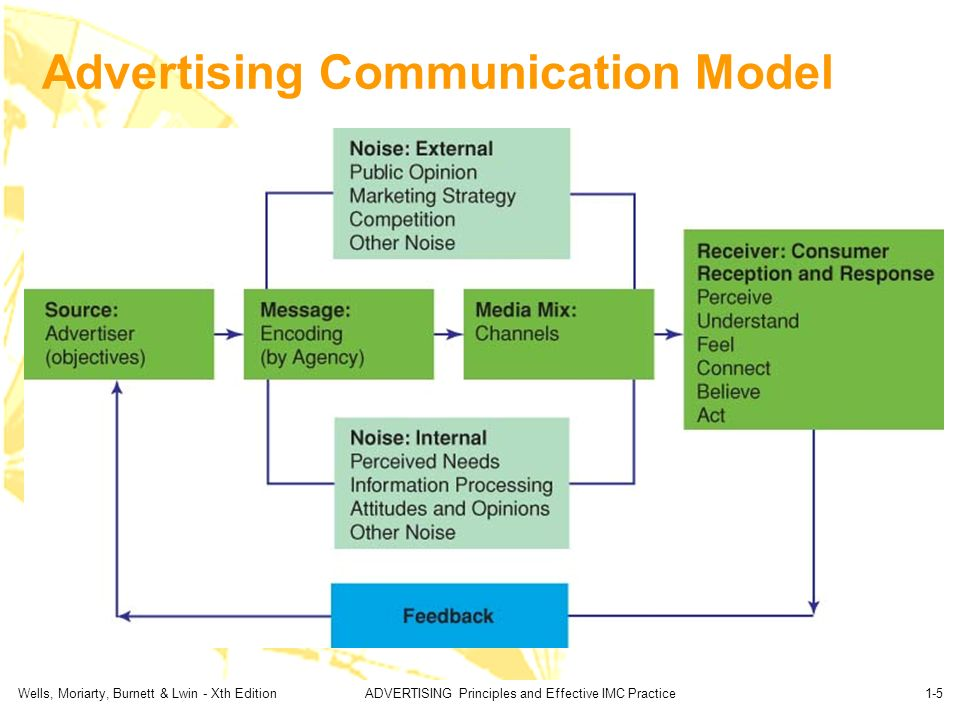 advertising model How they feel about using advertising theories and models  many authors have  tried to develop this theory into new theories and models, but none of.