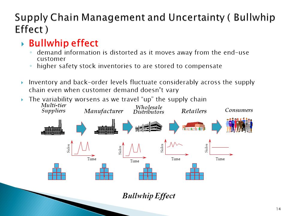 How the Bullwhip Effect Impacts the Supply Chain