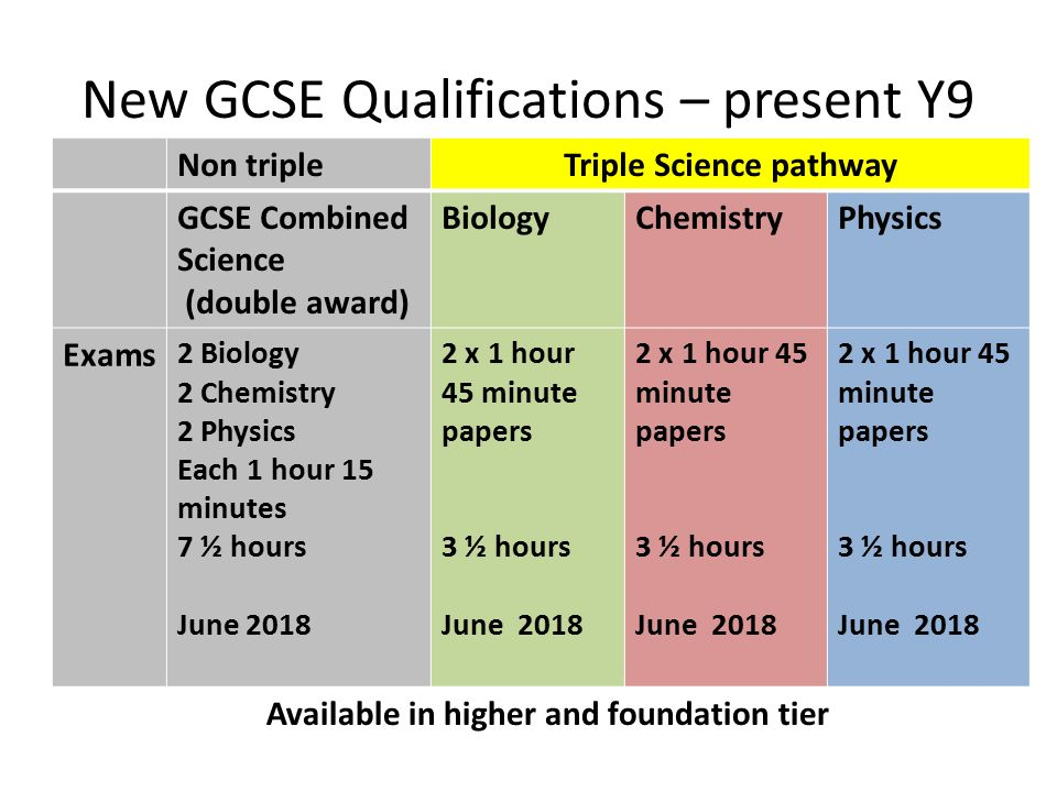 triple science coursework They also have to undertake coursework, known as the isa (investigative skills   the gcse science courses (biology, chemistry and physics) followed by the.