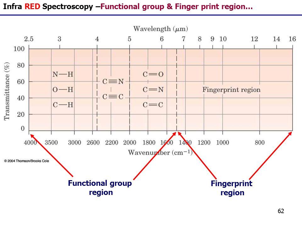 fingerprint region in ir spectroscopy pdf