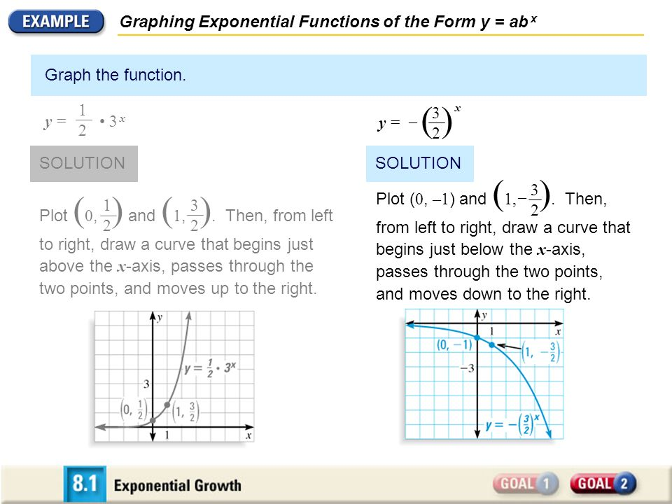 SOLUTION: write an exponential function whose graph passes through the points (0,4) and (-2,100)