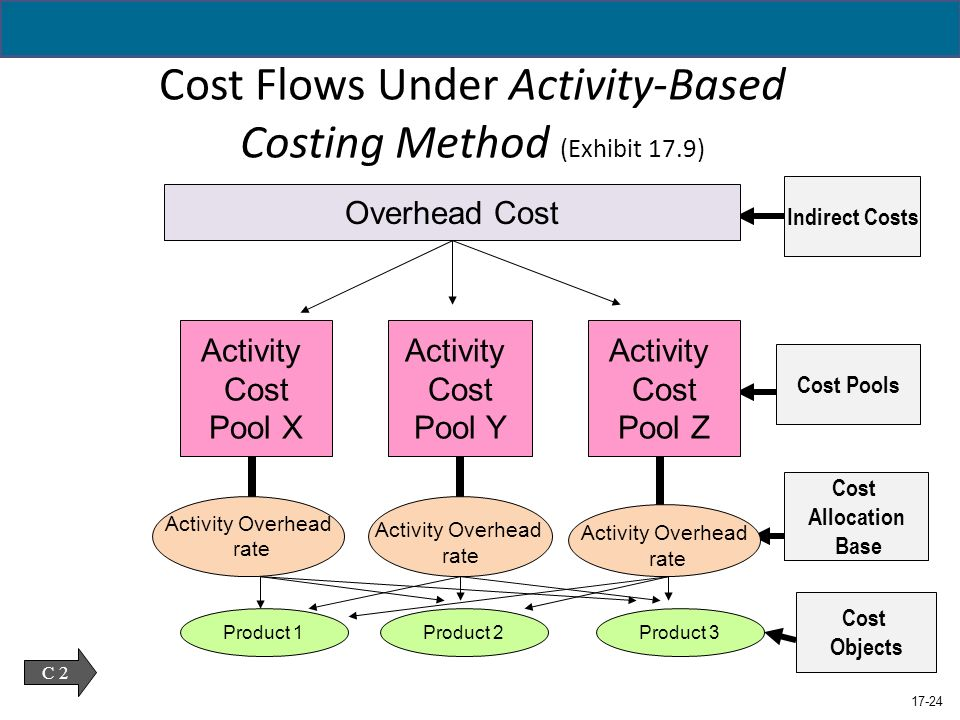 Activity Based Costing in Wal-Mart Essay
