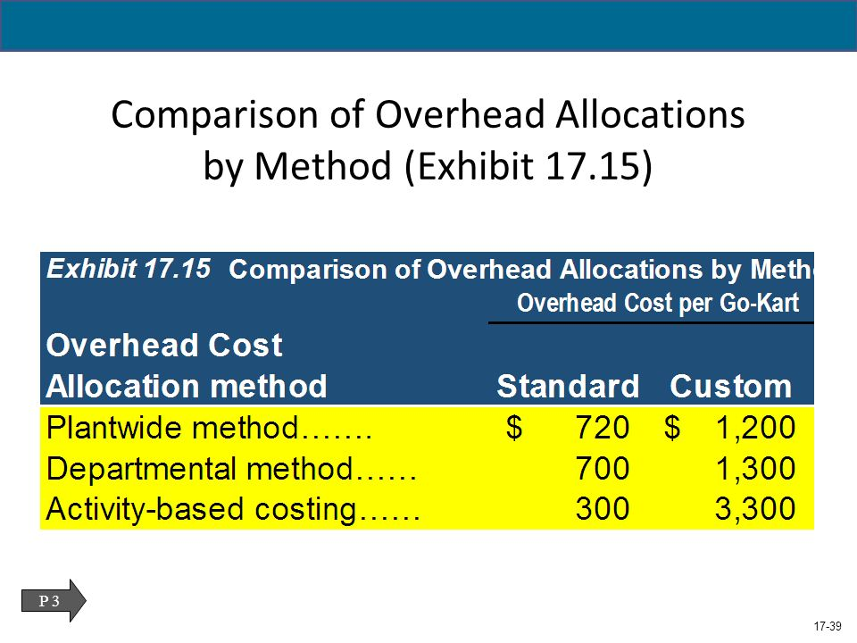 what methods of cost allocation were used Various cost allocation methods are used to allocate factory overhead costs to units of production allocations are performed in order to create financial statements that are in compliance with the applicable accounting framework .