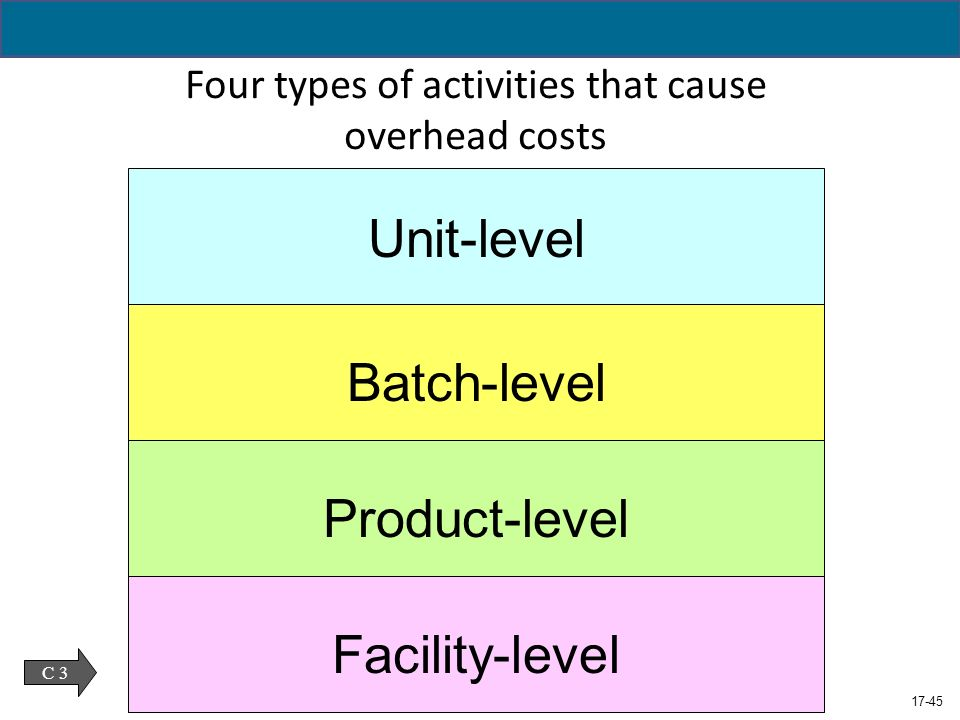 unit level and multiple level costing Actual costing / material ledger purpose of actual costing/material ledger objectives the application component actual costing/material ledger fulfills two basic objectives: the ability.
