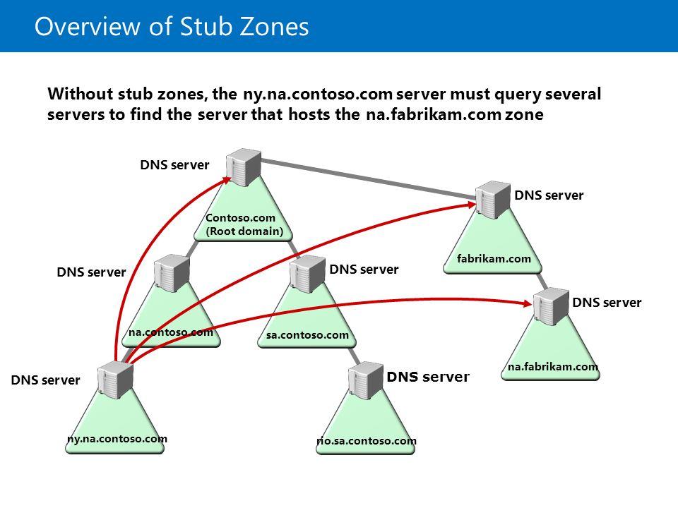 how to create a stub zone server 2012