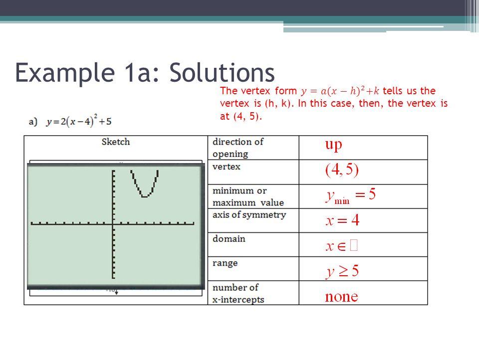 Vertex Form of Quadratic Function - ppt download