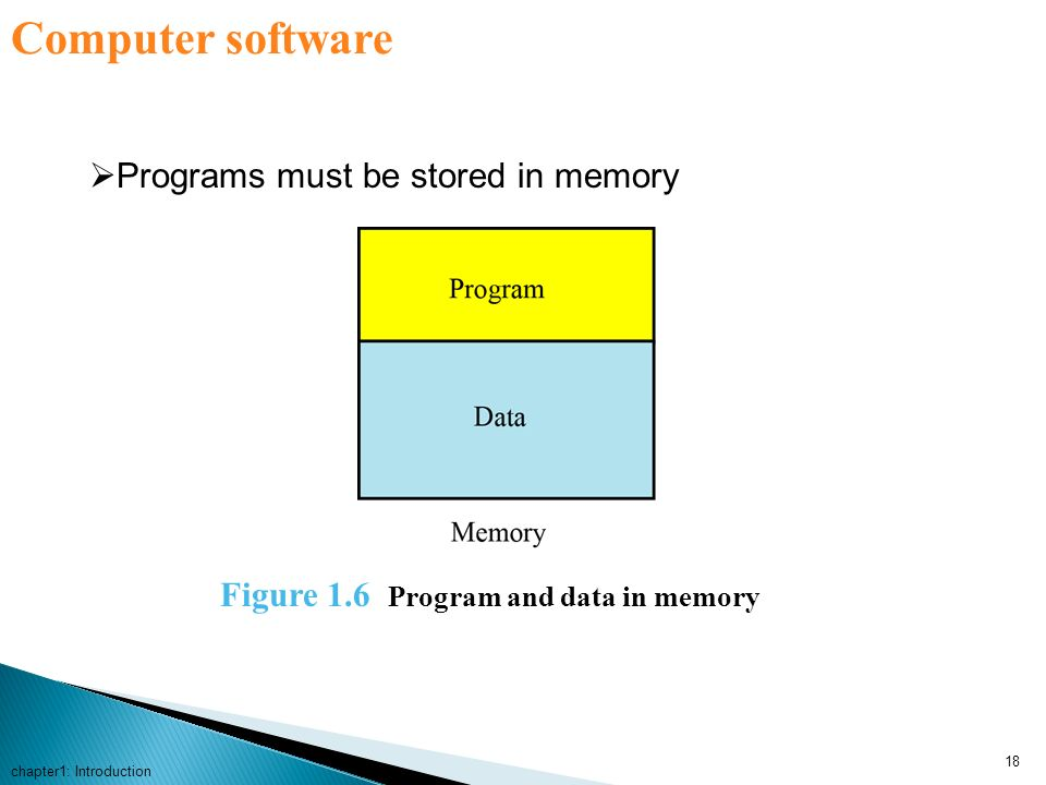 Computer software Programs must be stored in memory