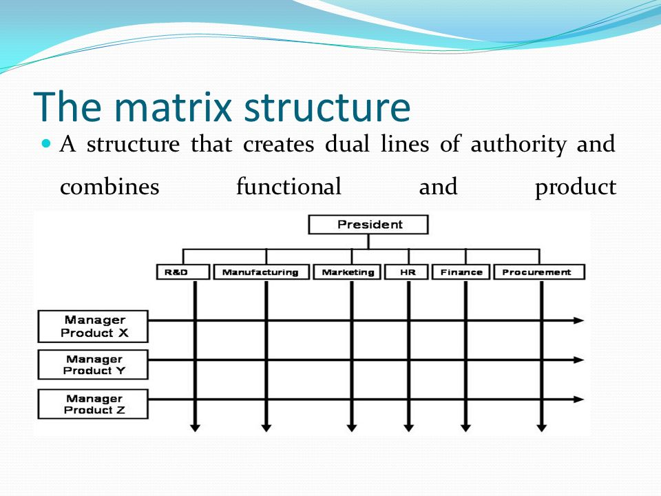 The matrix structure A structure that creates dual lines of authority and combines functional and product departmentalization.