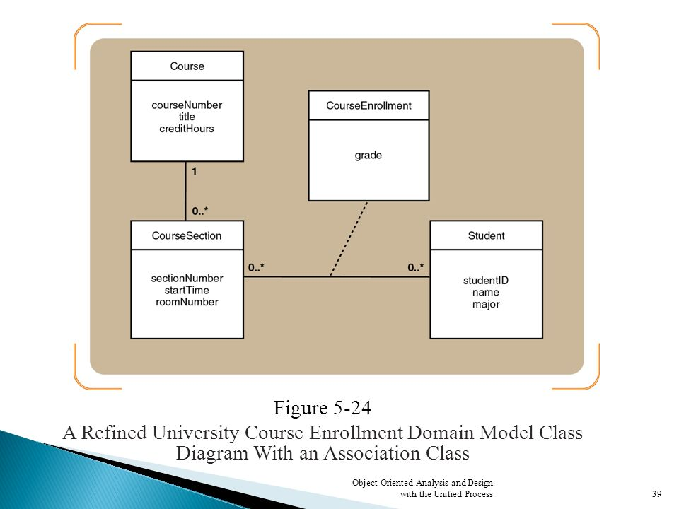 Objectives explain how events can be used to identify use cases figure 5 24 a refined university course enrollment domain model class diagram with an association ccuart Choice Image