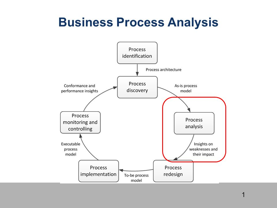 A Complete Breakdown for Business Process Analysis