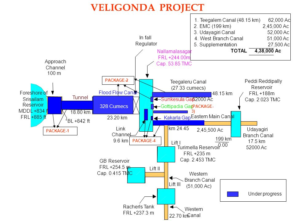 Image result for veligonda project map