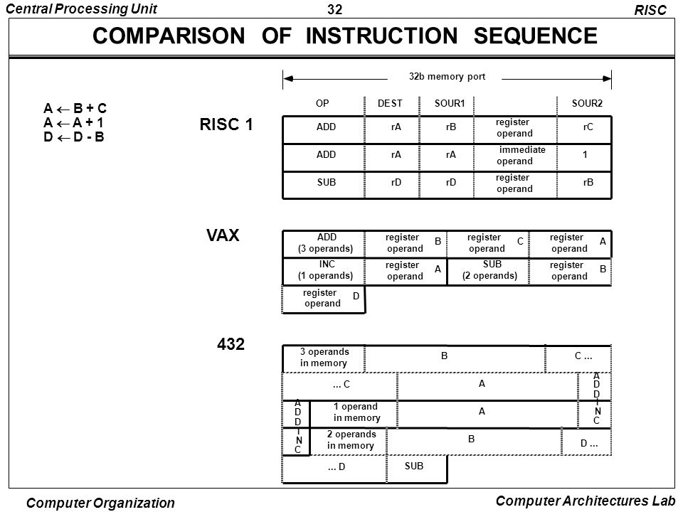 c and instruction sequence Concrete-representational-abstract instructional approach •the c-r-a model is an intervention for mathematics instruction •it can enhance student performance.