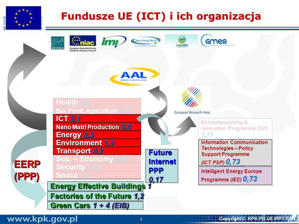 Fundusze UE (ICT) i ich organizacja