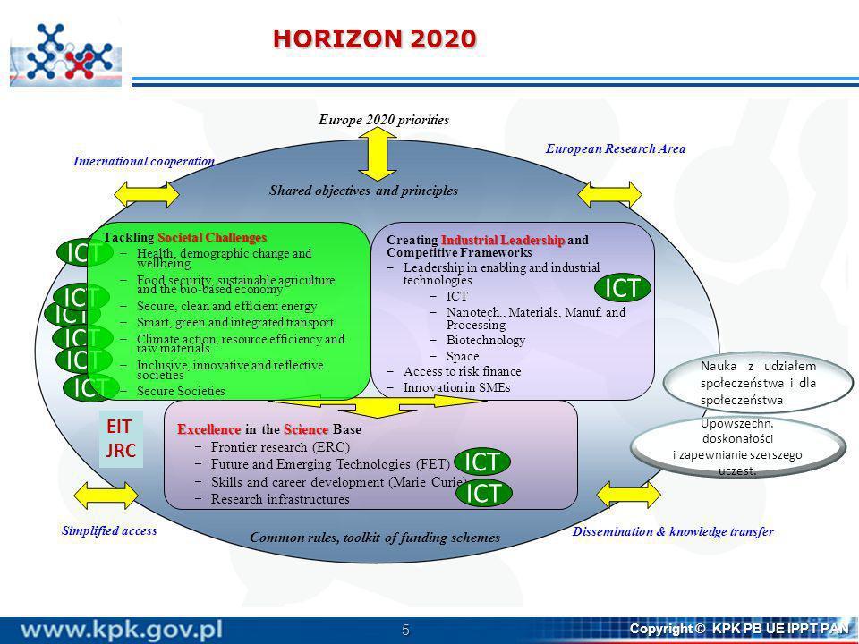 ICT ICT ICT ICT ICT ICT ICT ICT ICT HORIZON 2020 EIT JRC