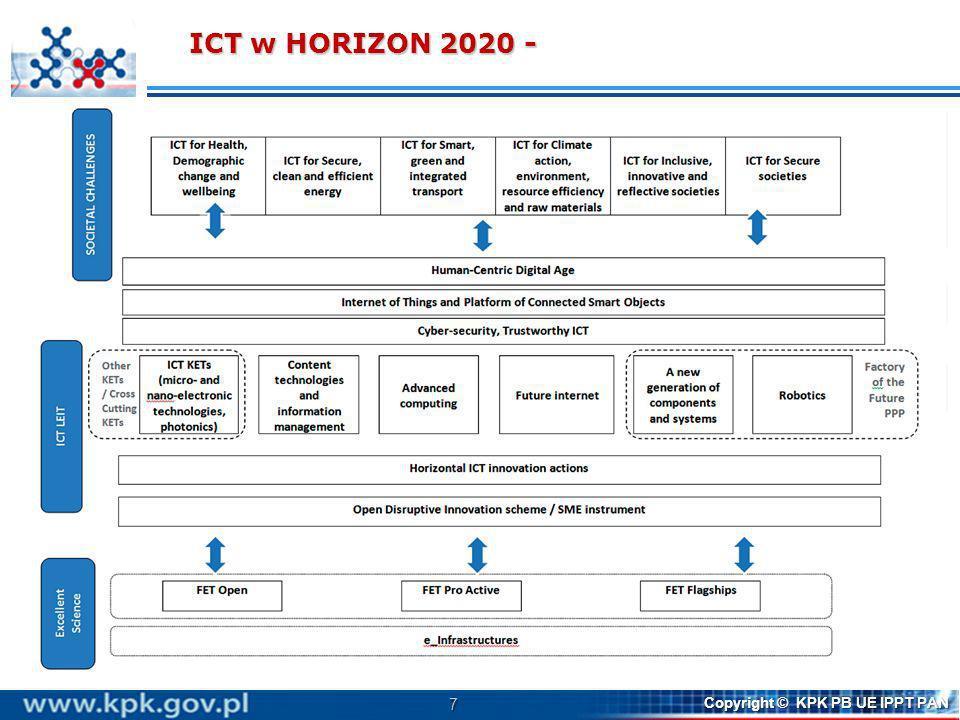 Działania związane z ICT zawarte są w WP2014/15 w 110 tematach