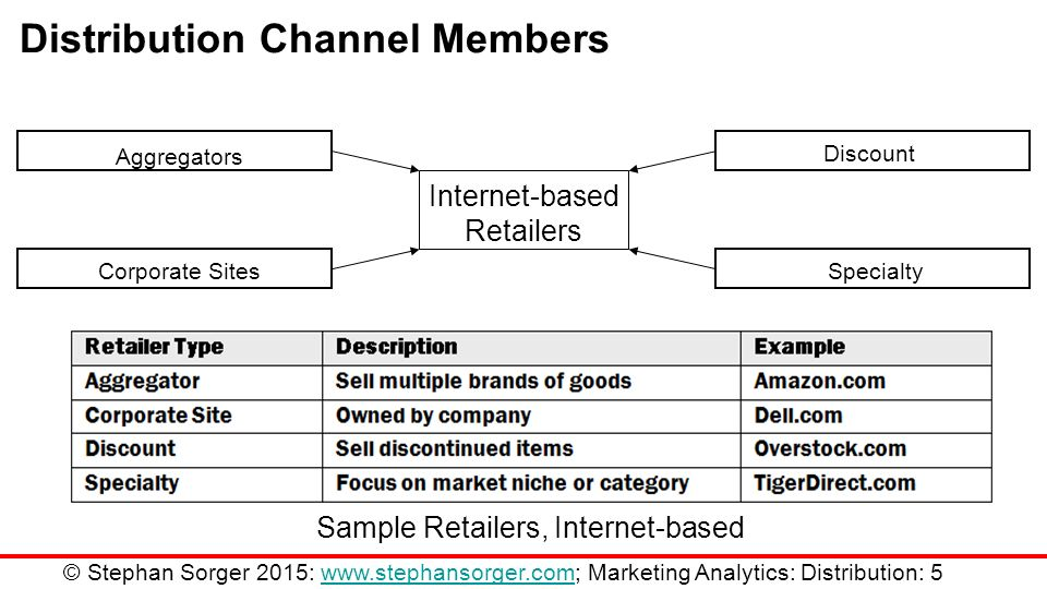 distribution marketing and channel members Back to glossary index a conventional marketing system (or channel) is a multiple-level distribution channel in which channel members work independently of one another.