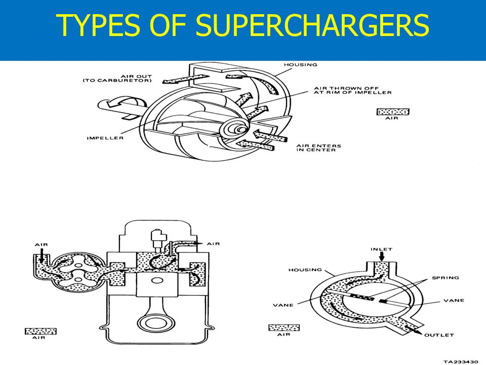 Supercharger Of Ic Engine Ppt Video Online Download