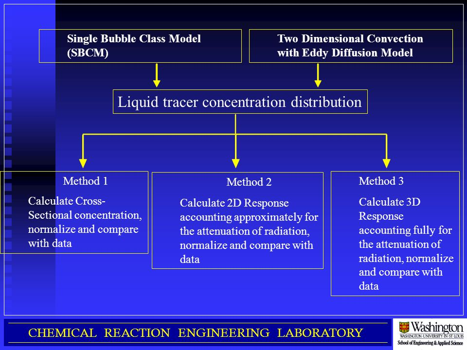 Carpt calibration issues ppt download for Chemistry reaction calculator fort de france