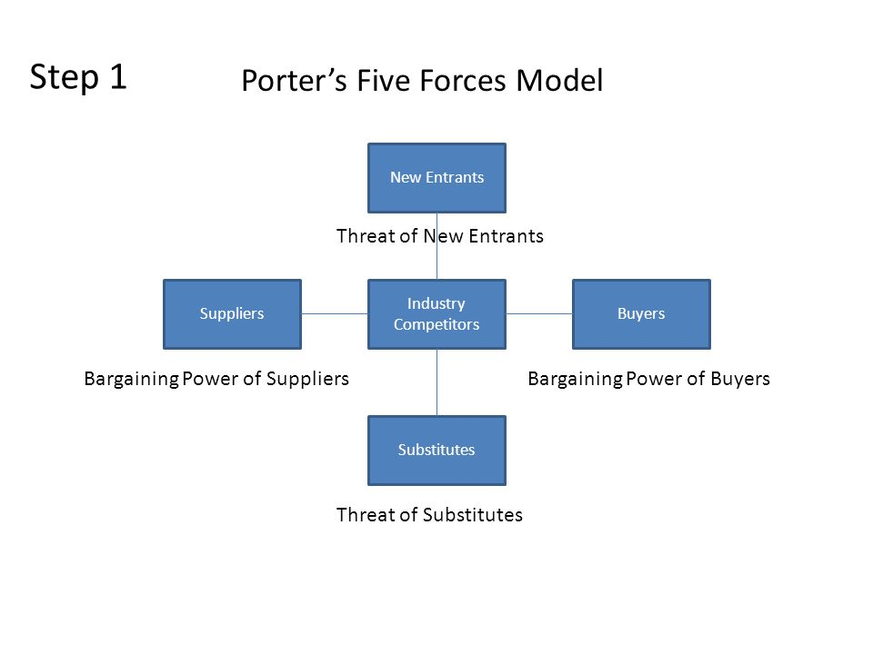 threat of new entrants business essay  five forces analysis—is a very useful tool for business strategists  profit  potential for companies in the same industry threat of substitutes.