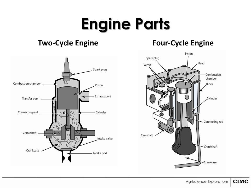 2 Cycle Engine Parts : Unit agricultural mechanics ppt video online download