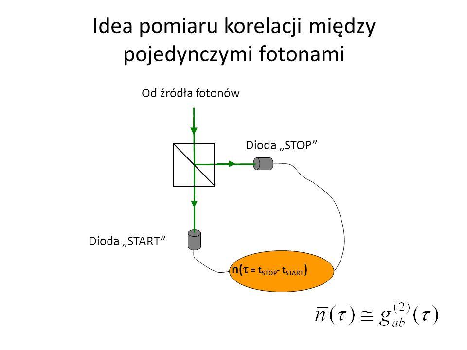 Idea pomiaru korelacji między pojedynczymi fotonami