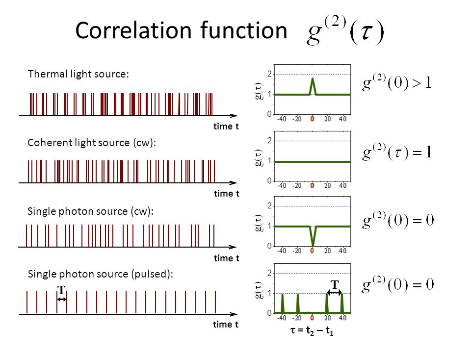 Correlation function Thermal light source: Coherent light source (cw):