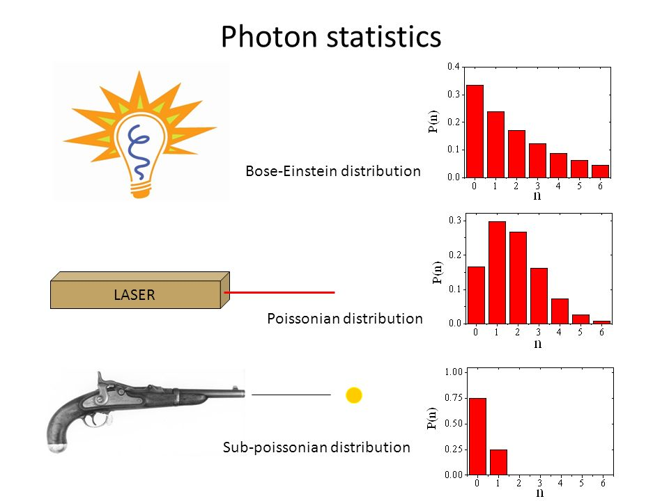 Photon statistics Bose-Einstein distribution LASER