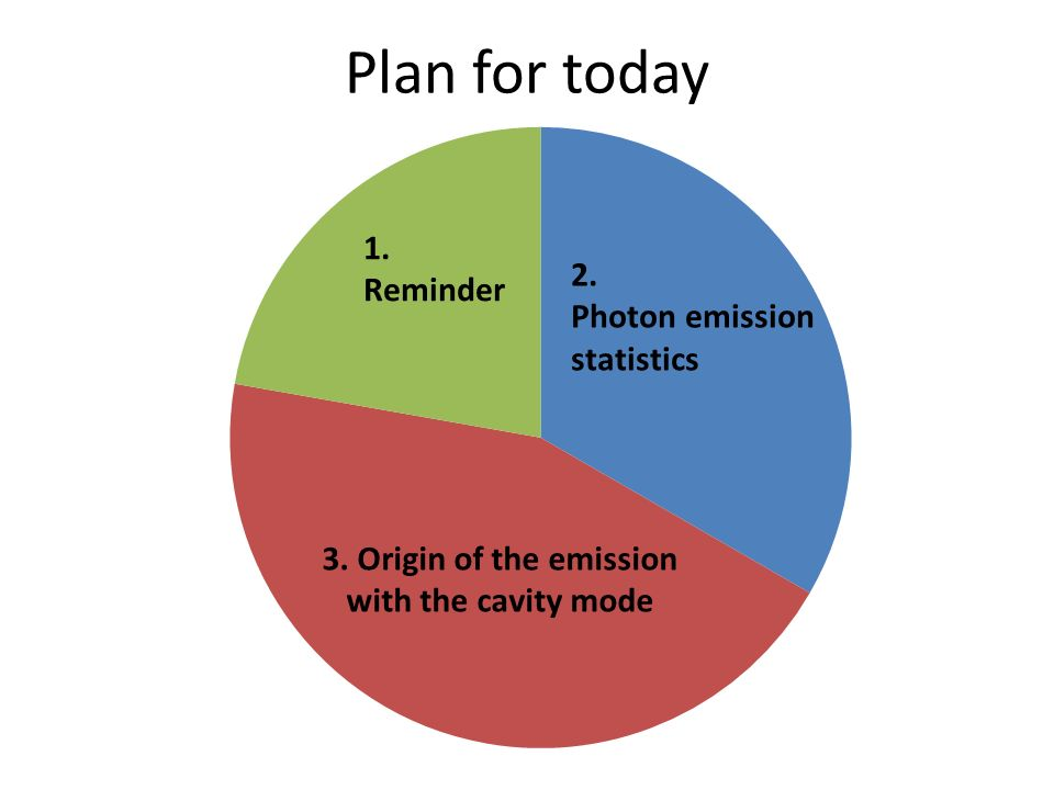 3. Origin of the emission with the cavity mode
