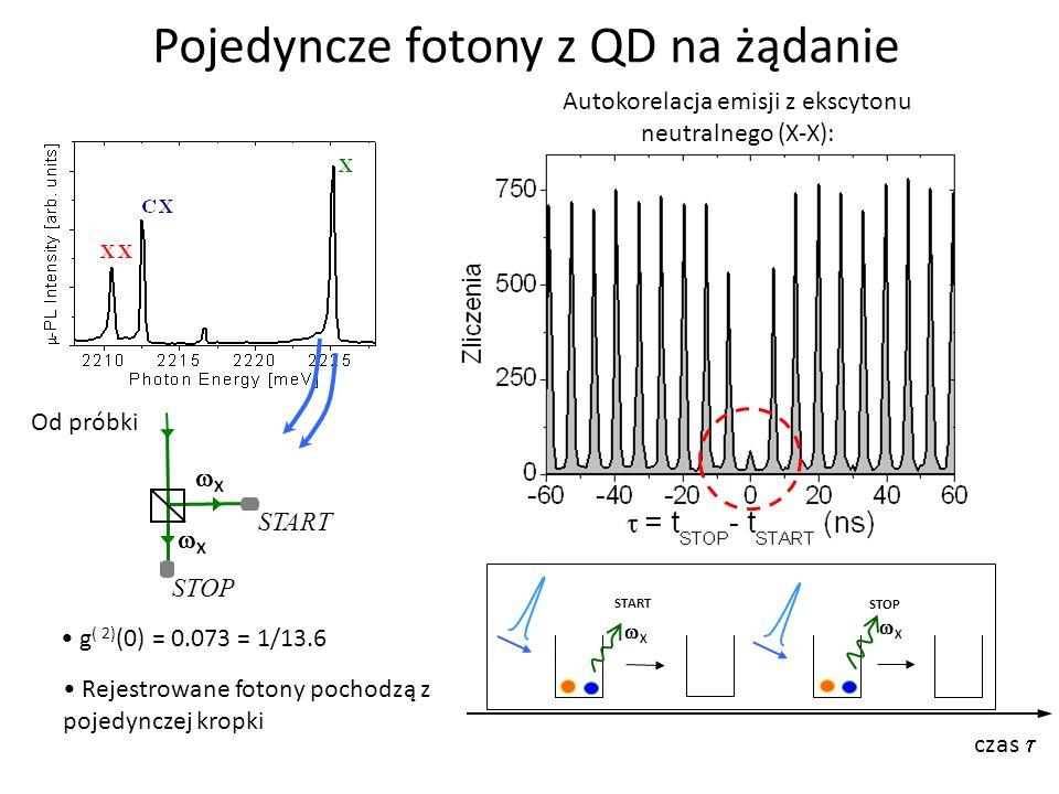 Pojedyncze fotony z QD na żądanie