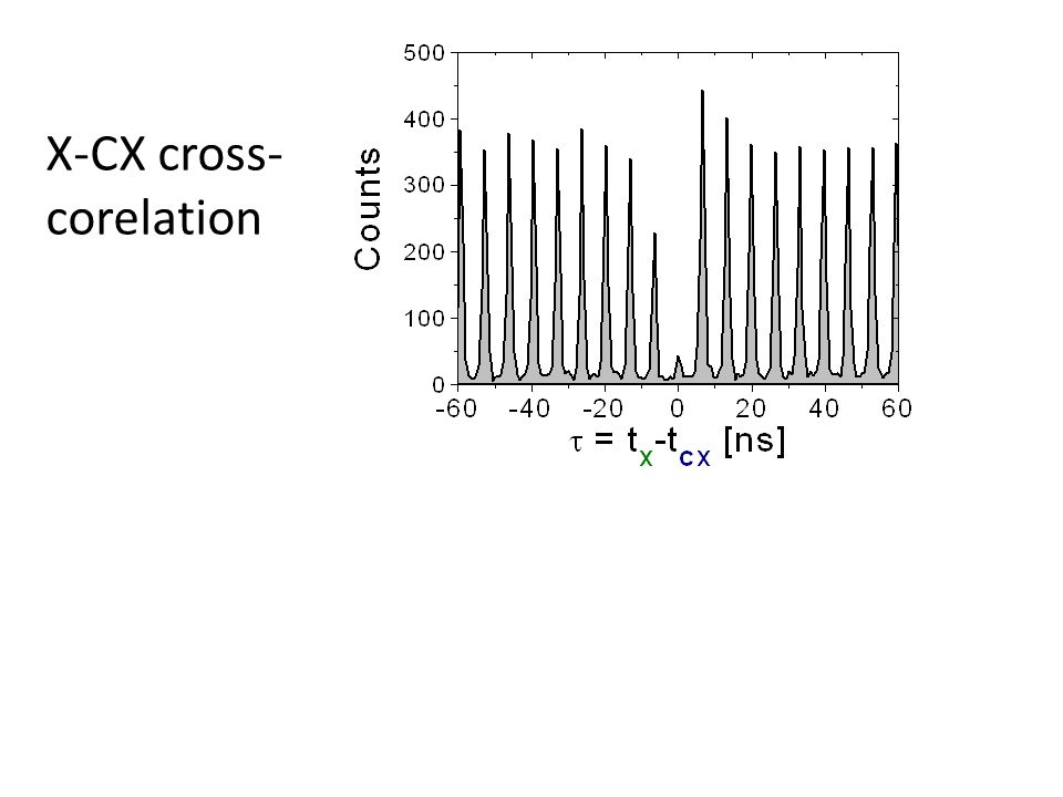 X-CX cross-corelation