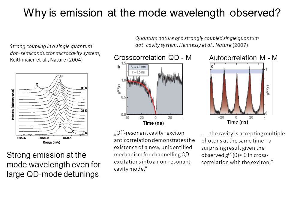 Why is emission at the mode wavelength observed