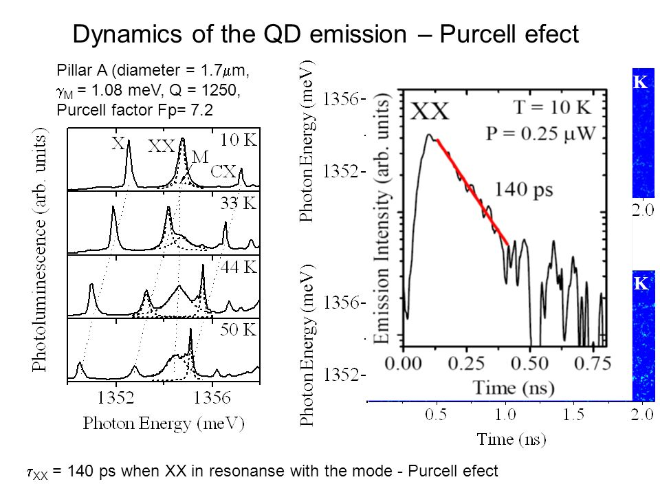 Dynamics of the QD emission – Purcell efect