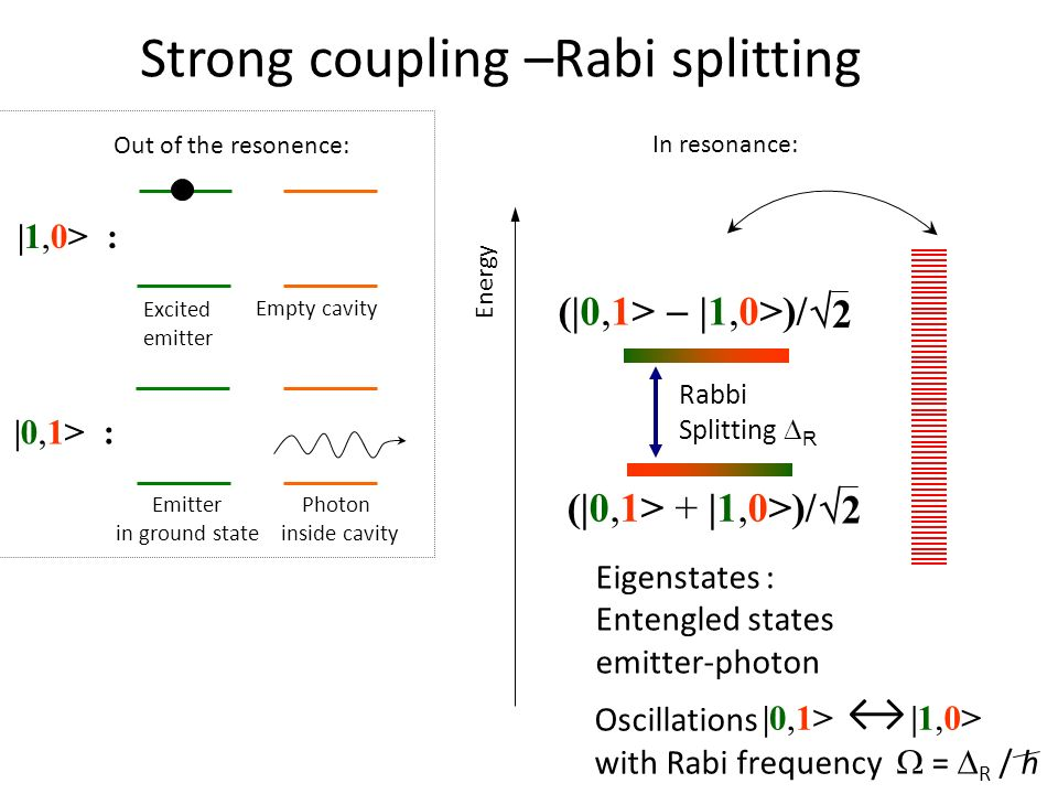 Strong coupling –Rabi splitting