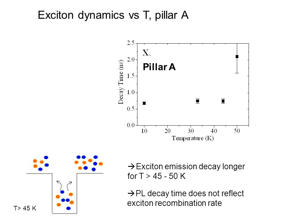 Exciton dynamics vs T, pillar A