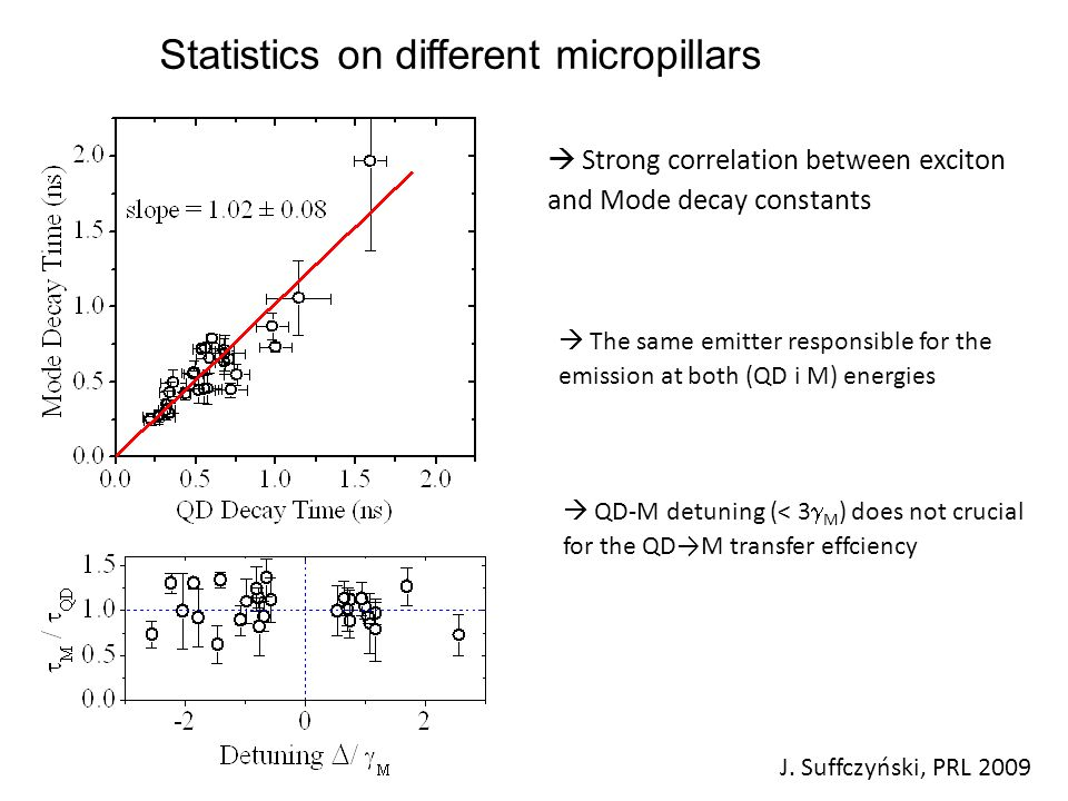 Statistics on different micropillars