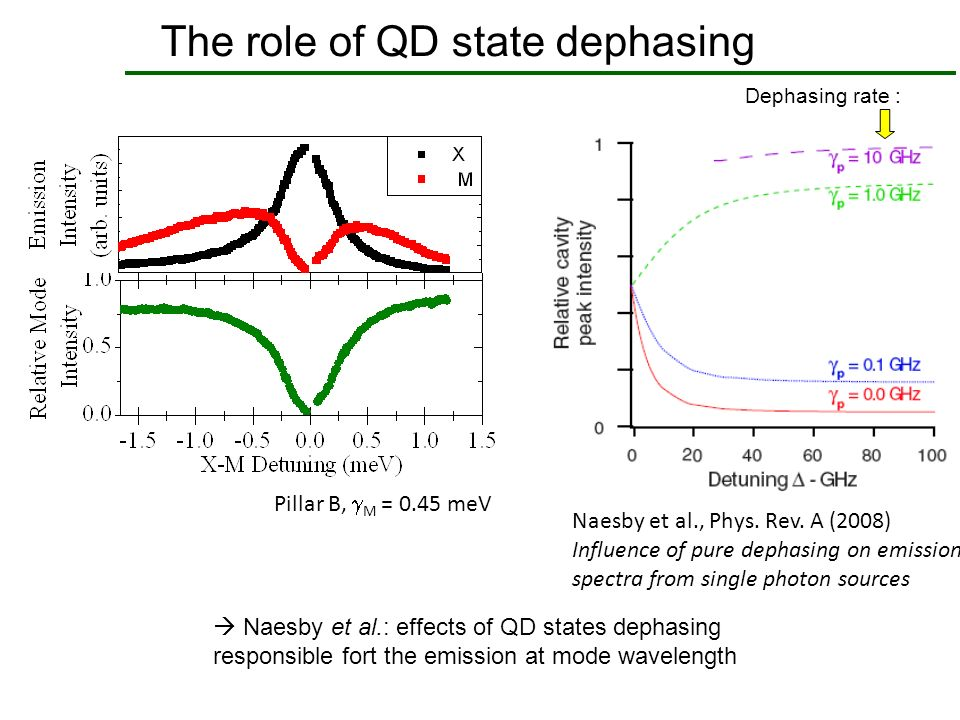 The role of QD state dephasing
