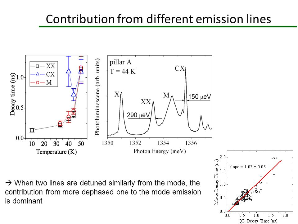 Contribution from different emission lines