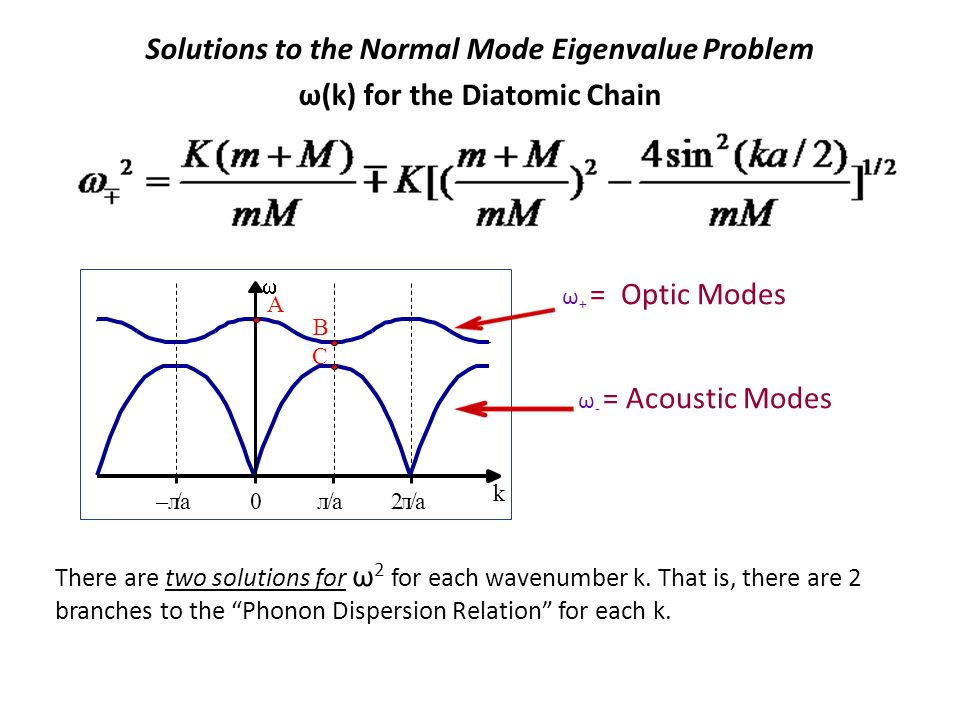 Solutions to the Normal Mode Eigenvalue Problem