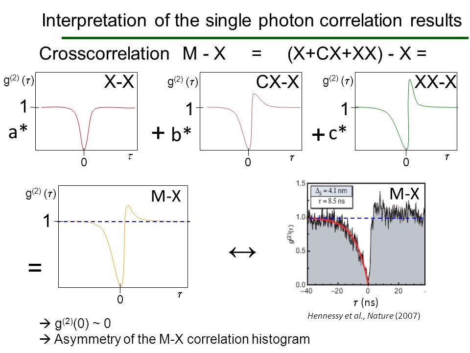 ↔ + = a* c* b* Interpretation of the single photon correlation results