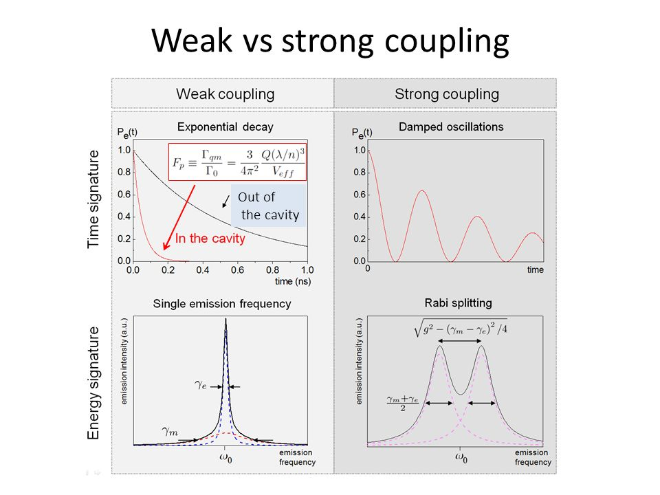 Weak vs strong coupling