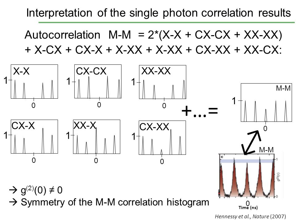 ↔ +…= Interpretation of the single photon correlation results