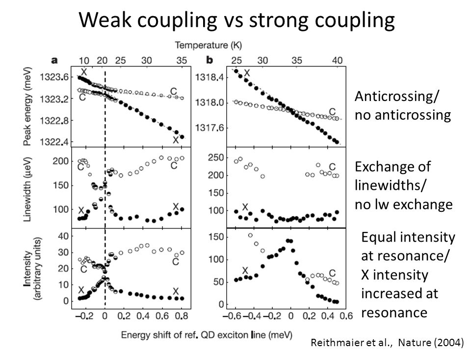 Weak coupling vs strong coupling