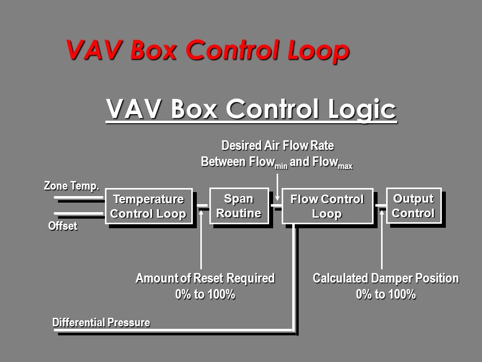 Vav Box Control Loop The Purpose Of The Vav Box Control