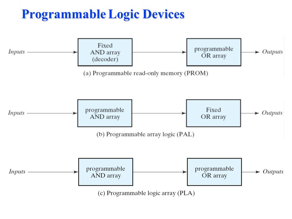 programmable logic array ppt for mac