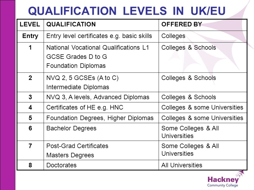 QUALIFICATION LEVELS IN UK/EU