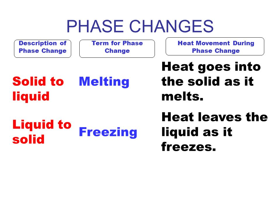 Changes of Phase. - ppt download